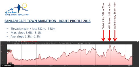 CT Marathon race breakdown