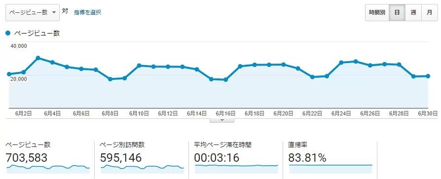 月70万PVホームページ制作「レスキューワーク」