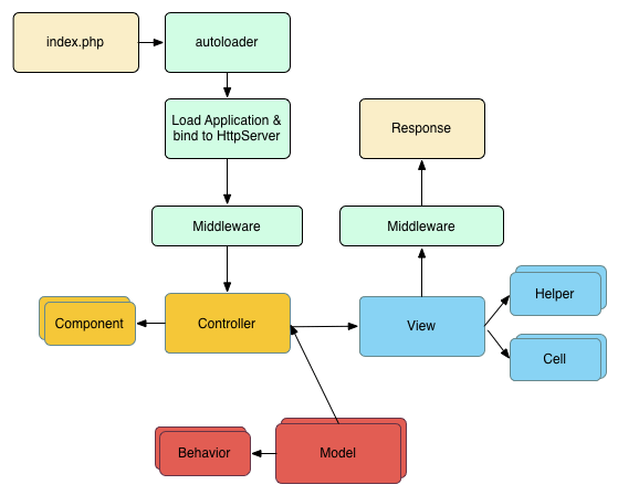 Flow diagram showing a typical CakePHP request