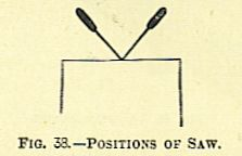 Positions of saw