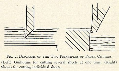FIG. 2. DIAGRAMS OF THE Two PRINCIPLES OF PAPER CUTTERS