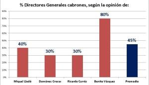 Porcentaje de Directores Generales cabrones