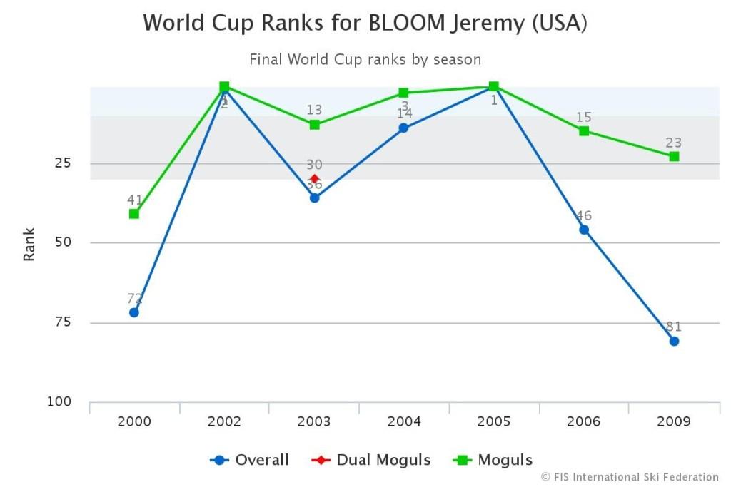 Jeremy Bloom Ski Ranking