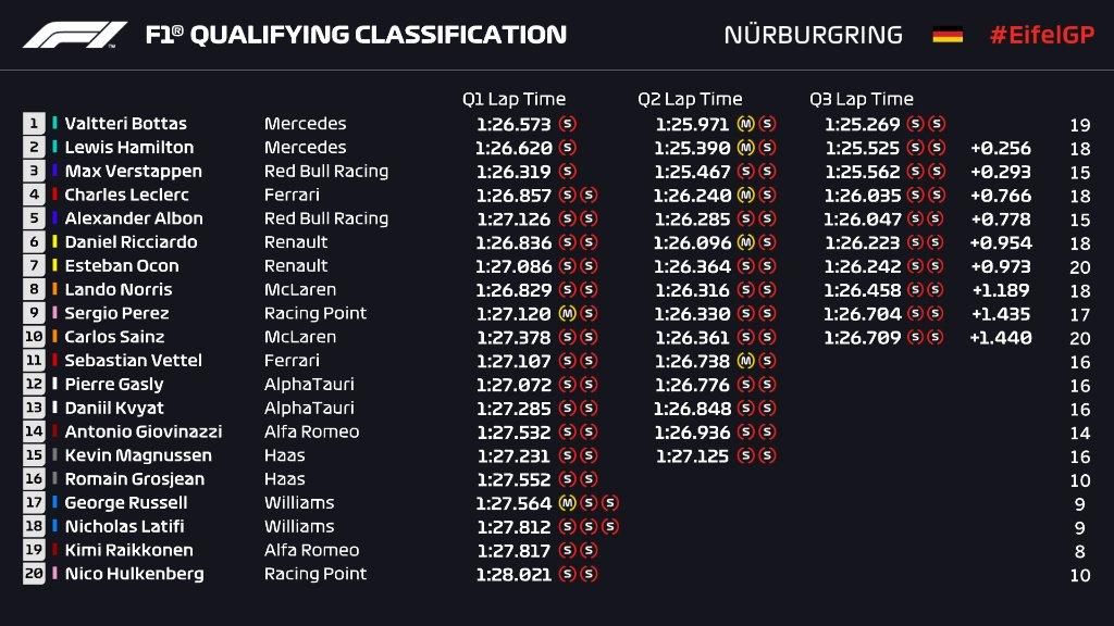 Боттас выиграл квалификацию Гран-при Айфеля, Леклер 4-й, Квят 13-й