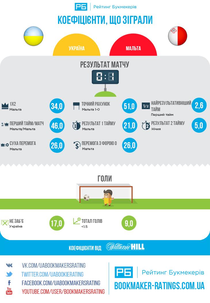 Коефіцієнти, що зіграли в матчі Україна – Мальта (0:1)