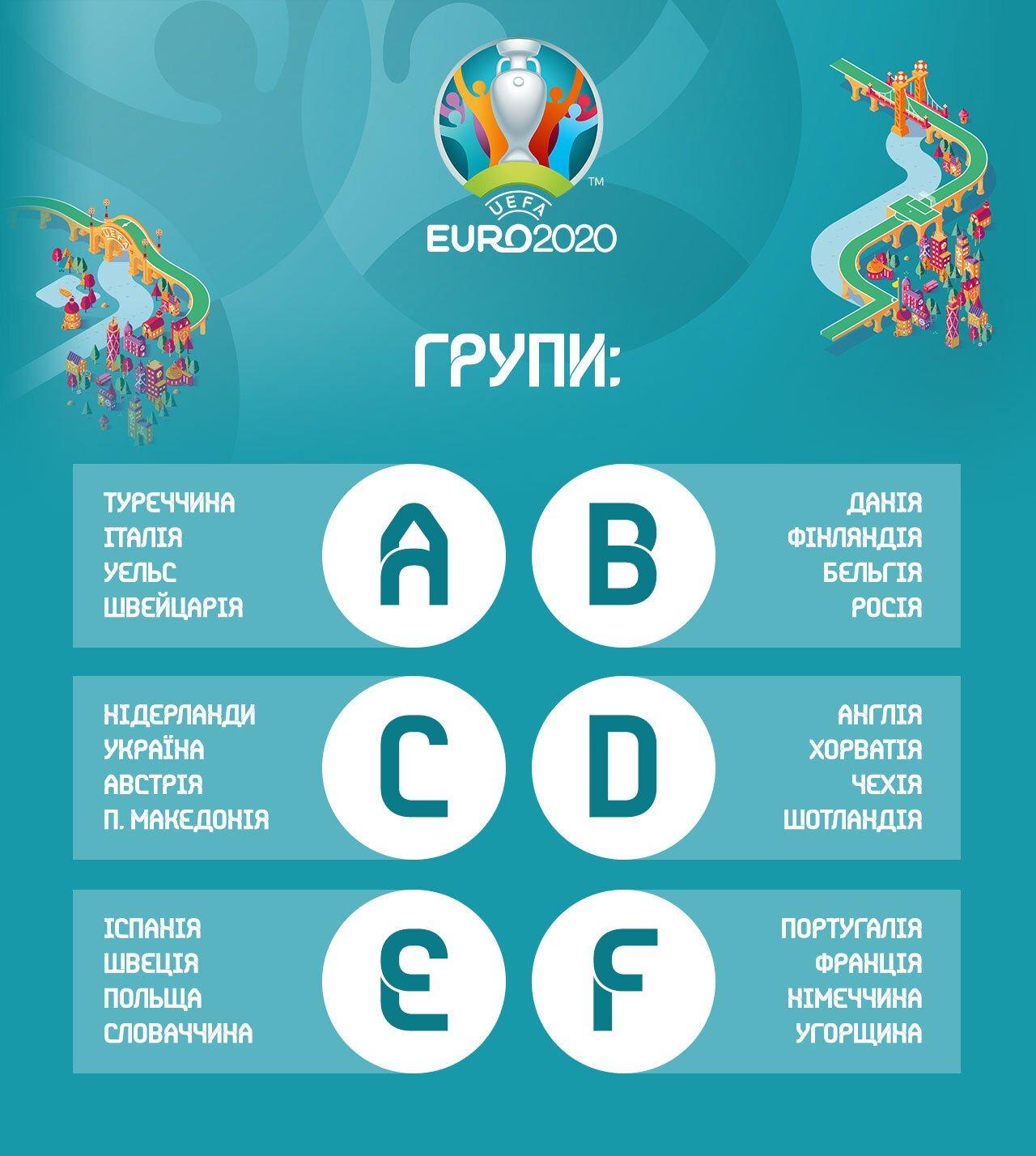 Турнірна сітка Євро 2020