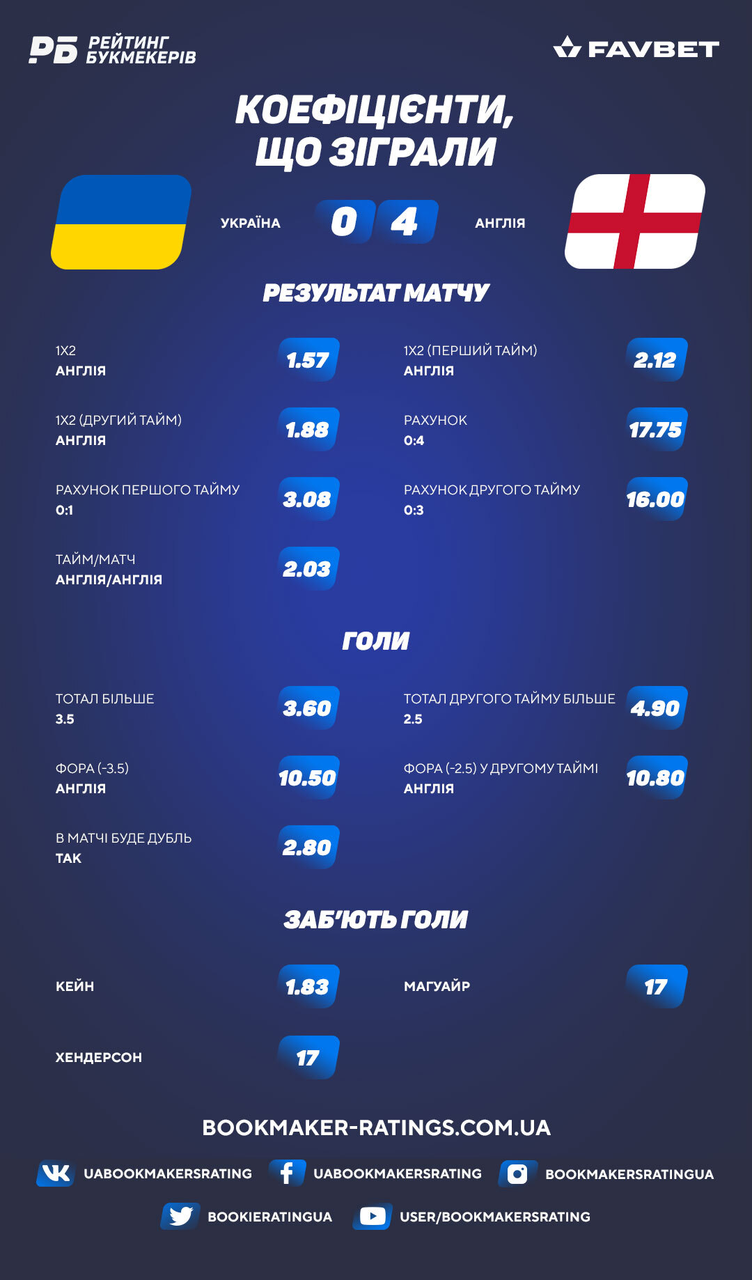Коефіцієнти, що зіграли в матчі Україна - Англія (0:4)