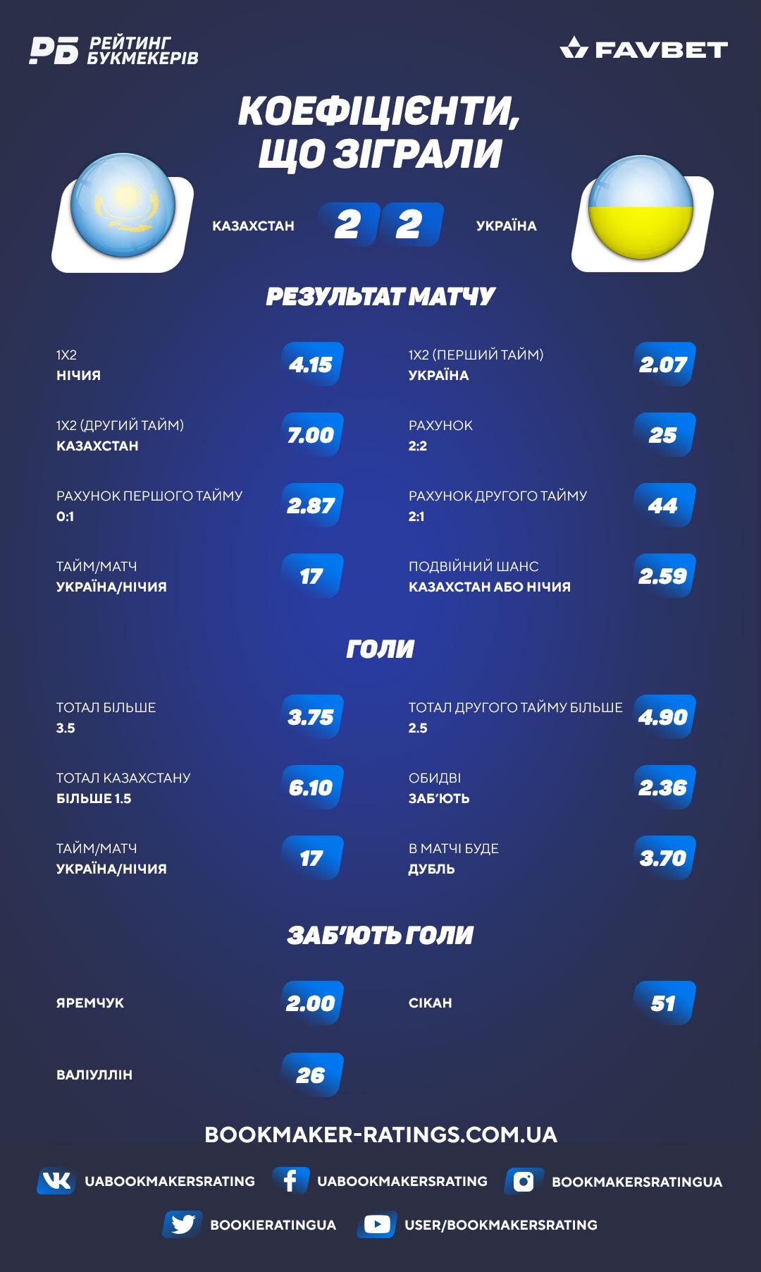 Коефіцієнти, що зіграли в матчі Казахстан - Україна (2:2)