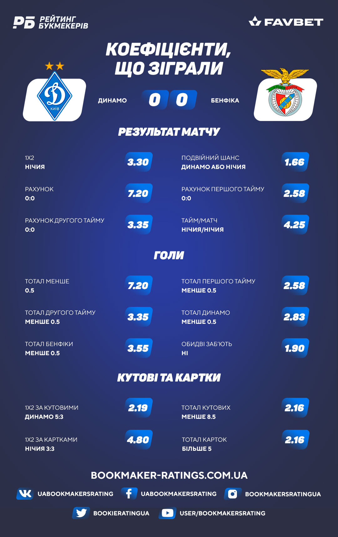 Коефіцієнти, що зіграли в матчі «Динамо» – «Бенфіка» (0:0)