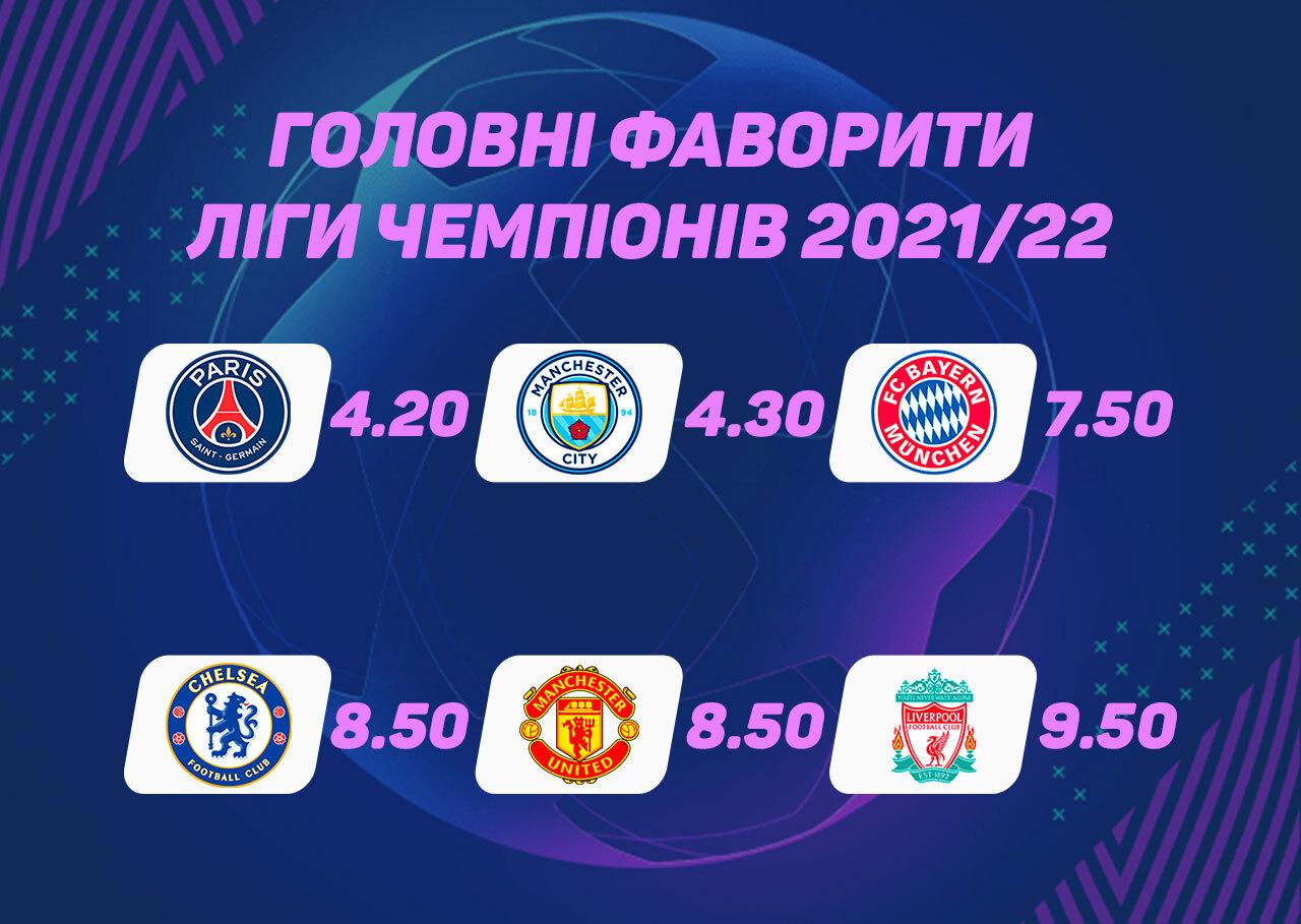 Хто виграє Лігу чемпіонів: прогнози й ставки на переможця ЛЧ 2021-2022