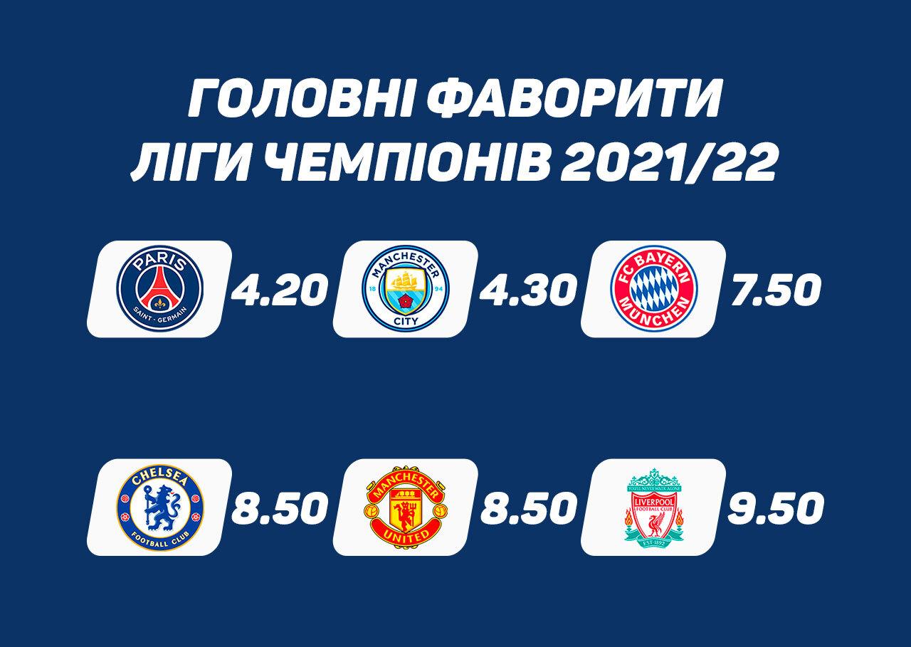 Хто виграє Лігу чемпіонів: прогнози і ставки на переможця ЛЧ 2021-2022