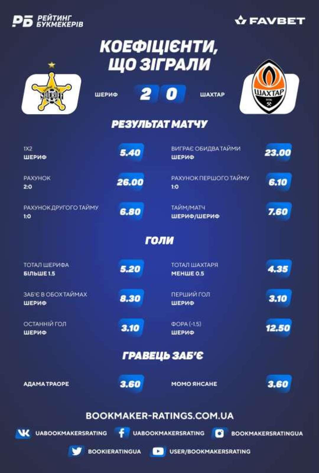 Коефіцієнти, що зіграли в матчі «Шериф» - «Шахтар» (2:0)