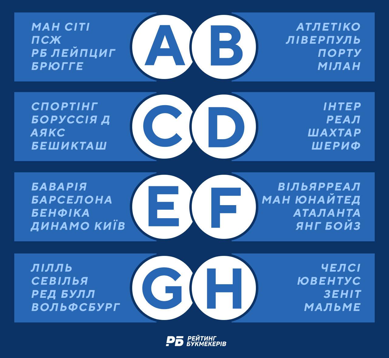 «Шахтар» Донецьк: Ліга чемпіонів 2021-22