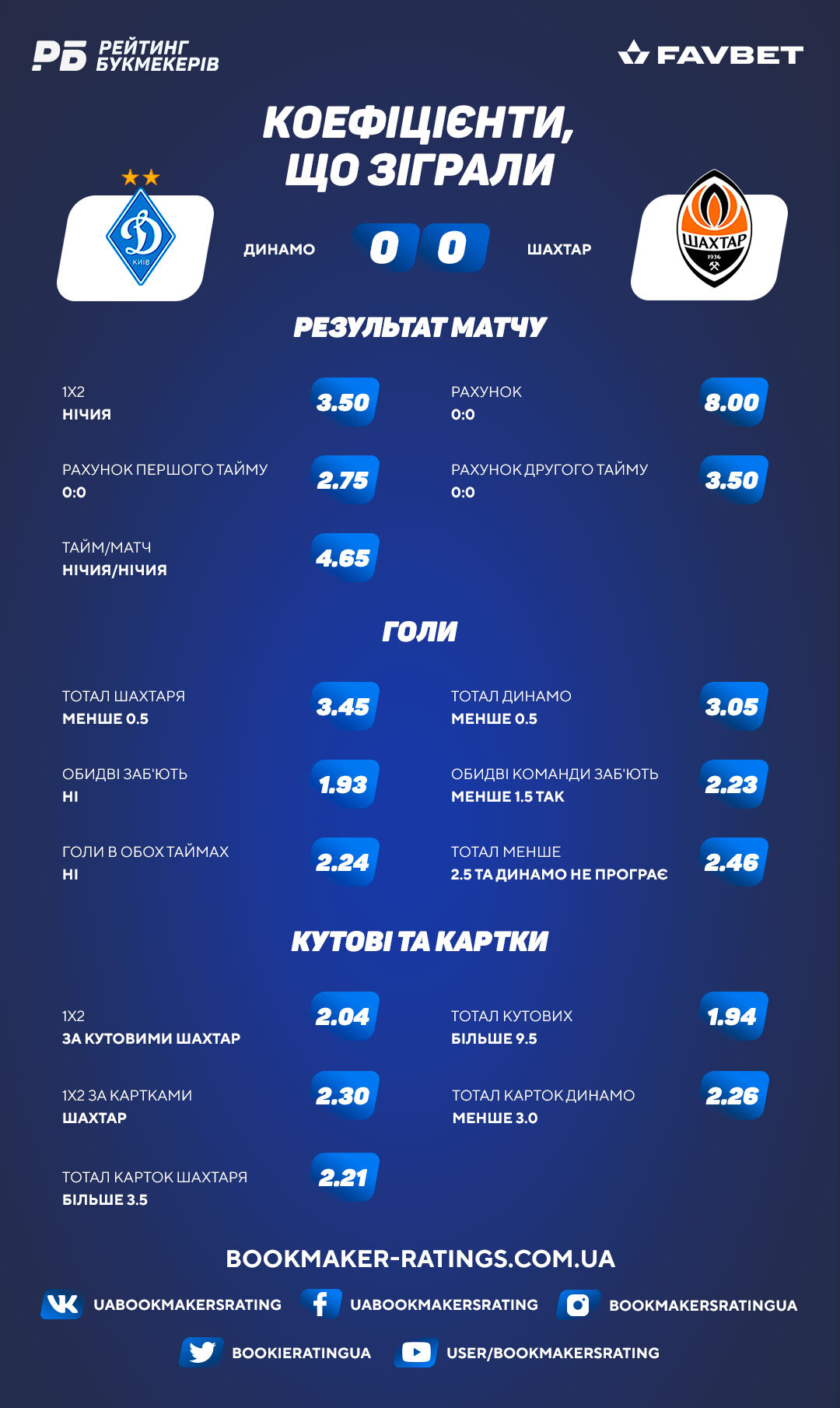 Коефіцієнти, що зіграли в матчі «Динамо» «Шахтар» (0:0)