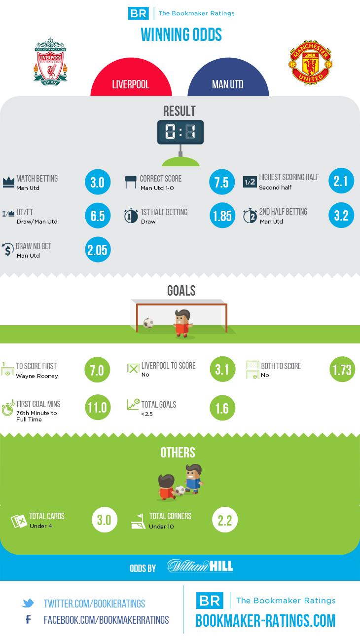 Liverpool vs Manchester United winning odds (0:1)
