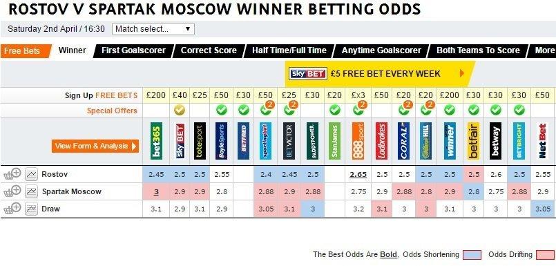 rost-spa_odds