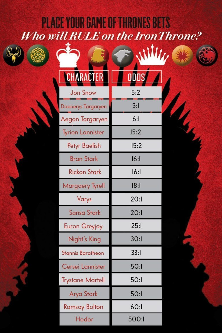 a-game-of-thrones-infographic-who-will-perish-next-02