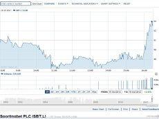 После известий о предложении William Hill акции Sportingbet пошли вверх