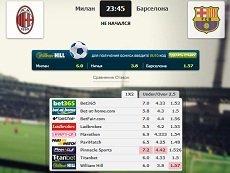Сравнение коэффициентов на встречу «Милан» – «Барселона» в матч-центре «Рейтинга Букмекеров»