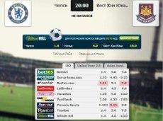 Сравнение коэффициентов на встречу «Челси» – «Вест Хэм» в матч-центре «Рейтинга Букмекеров»