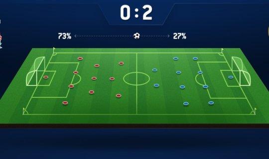 Futbolda topa sahip olma istatistikleri. Topun sahip olma yüzdesi, kazanma şansını artırıyor mu?