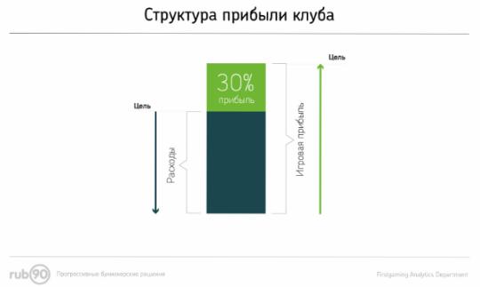 Структура прибыли пункта приема ставок букмекерской компании