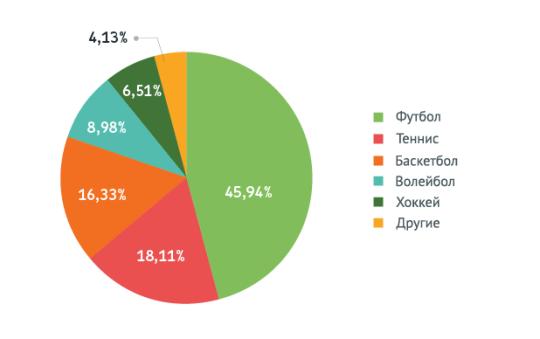 Процентное соотношение сумм ставок по видам спорта в букмекерских конторах России в 2014 году