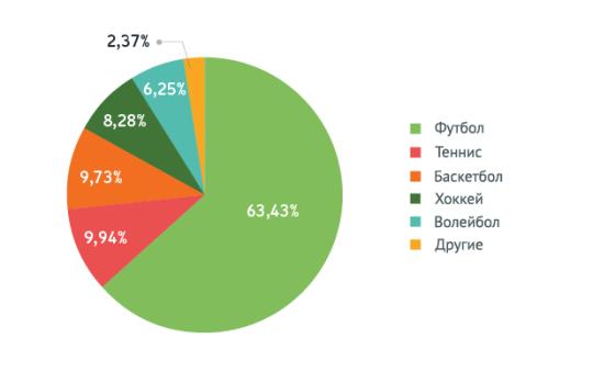 Популярность видов спорта среди игроков букмекерских контор России в 2014 году