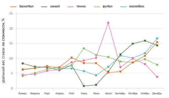 Средний размер ставки на разные виды спорта по месяцам в российских букмекерских конторах в 2014 году