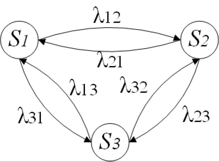 Пример цепи Маркова