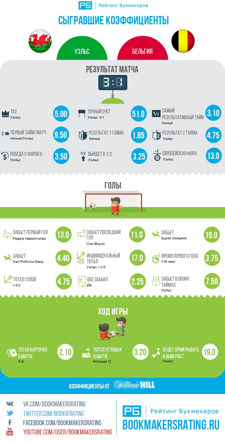 Сыгравшие коэффициенты в матче Уэльс — Бельгия (3:1)