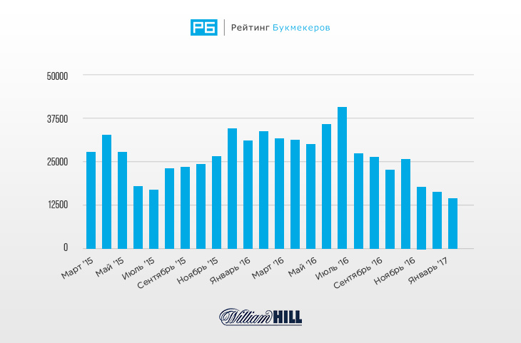 Статистика запросов William Hill за последние 24 месяца