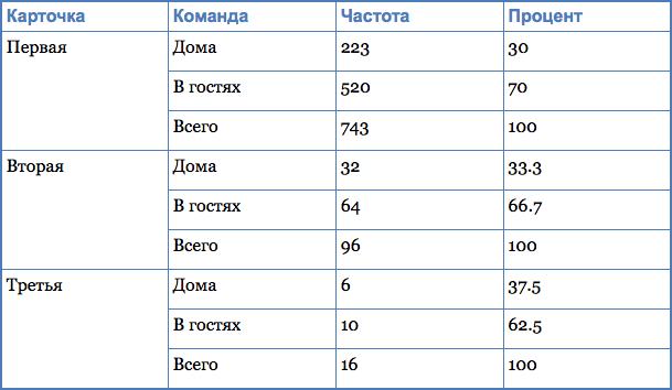 Частота и процентное соотношение красных карточек у хозяев и гостей