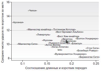Соотношение длинных передач к ударам по воротам, АПЛ 2010/11.
