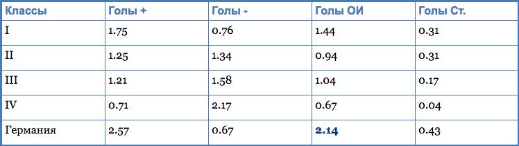 Статистика забитых мячей на ЧМ-2014, средние значения.
