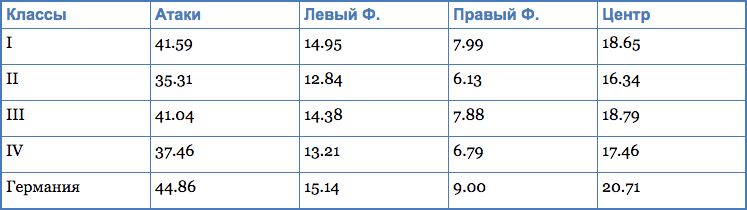 Характер атакующей игры на ЧМ-2014, средние значения.