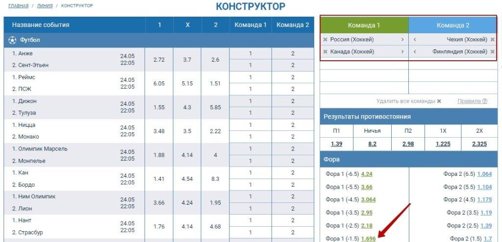 Конструктор ставок: сборная России и сборная Канады в одной команде