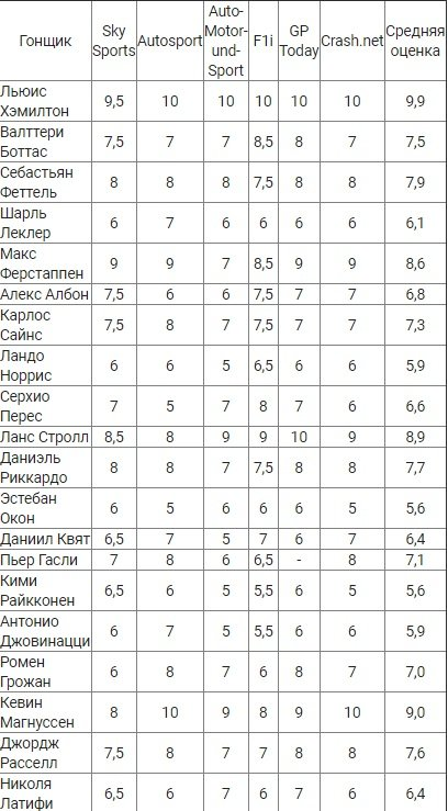 Таблица пилотов оценки