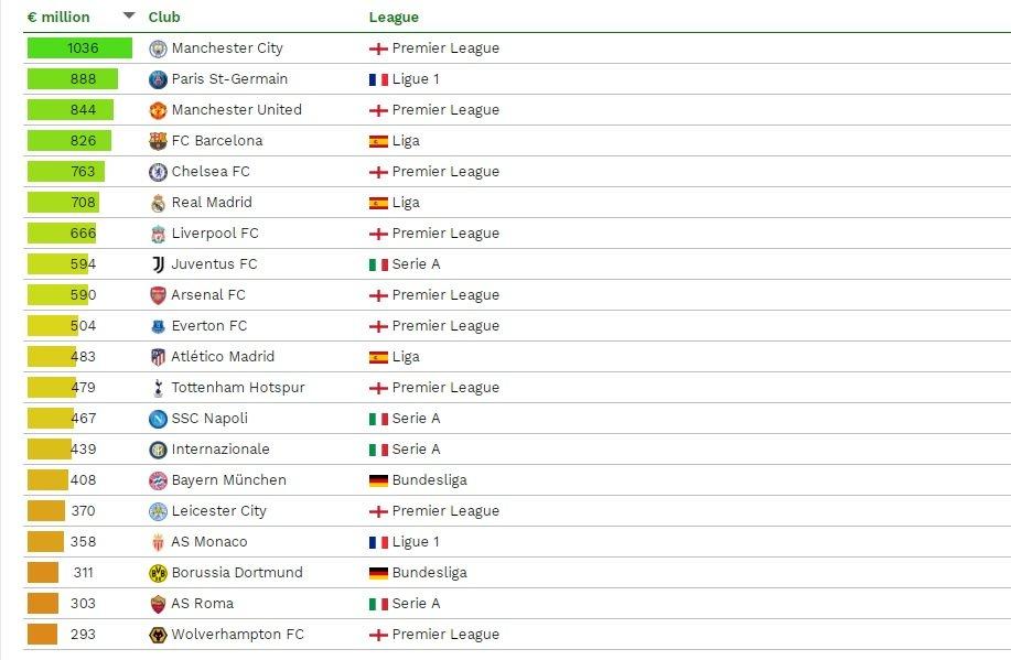 «Манчестер Сити» больше всех в Европе потратил на то, чтобы собрать нынешний состав
