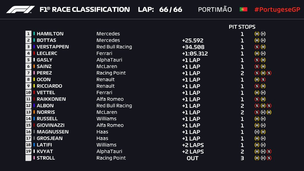 Гран-при Португалии 2020