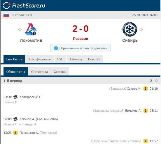 Результат хоккейного матча Локомотив-Сибирь после первого периода