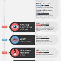 Forbidden Print Infographic: A Look at Banned Books