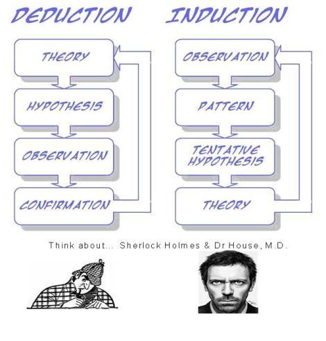 induction-deduction