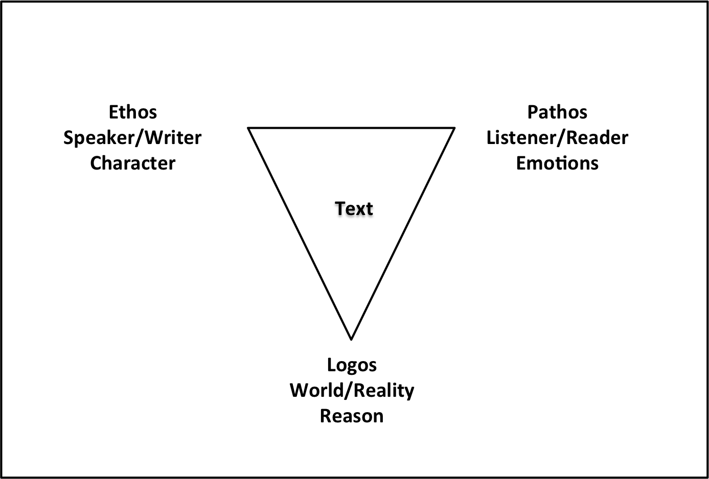ethos pathos logos a general summary of aristotle s appeals  ethos pathos logos