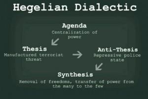 Hegelian-Dialectic