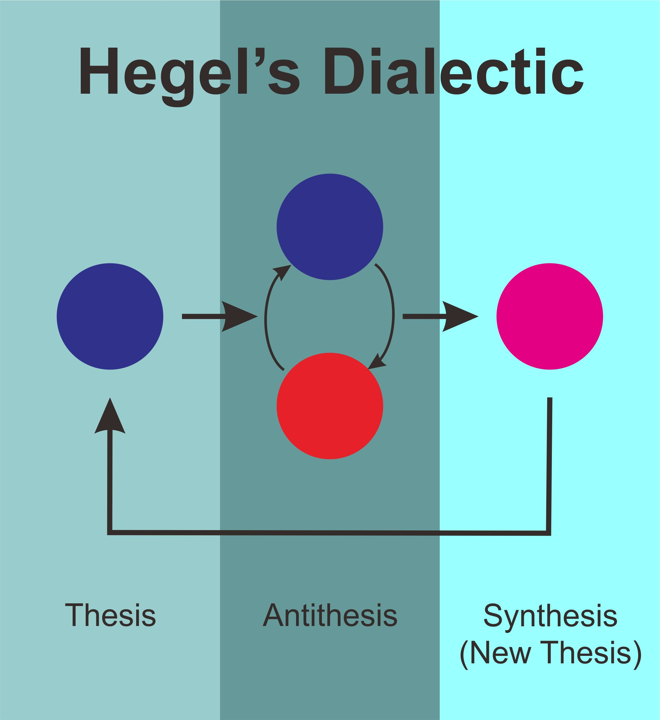 hegel thesis