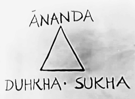 Sukha, Dukha, and Anandam – happiness