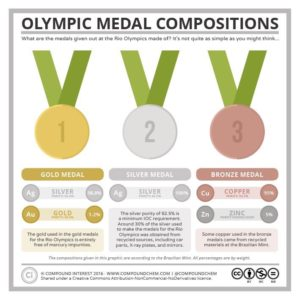 Olympic medal compositions - 2016