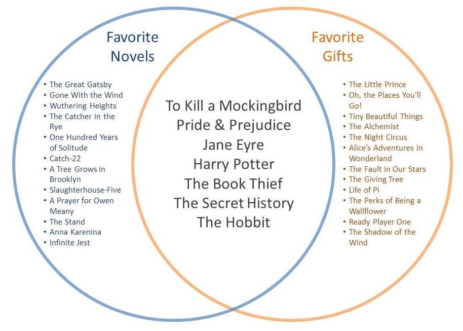 Favorite Gifts Venn