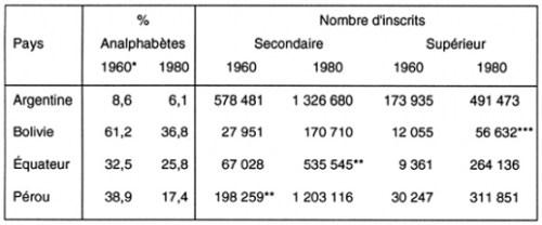 Tableau I. Taux d'analphabétisme et nombre d'inscrits en secondaire et supérieur en Argentine, Bolivie, Équateur et Pérou (1960-1980).